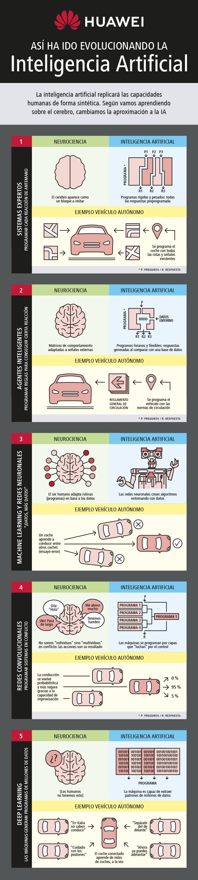 infografia-huawei-inteligencia-artificial-v2-1